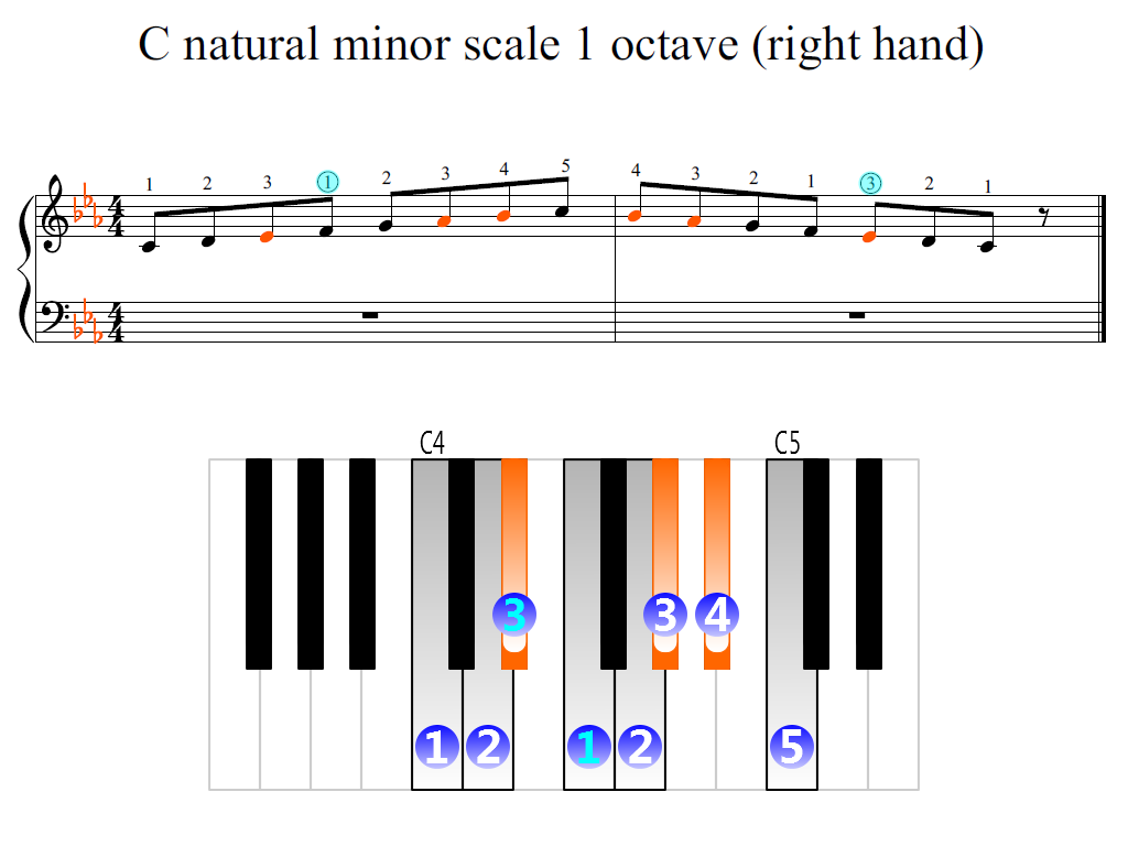 Figure 2. Zoomed keyboard and highlighted point of turning finger (C natural minor scale 1 octave (right hand))