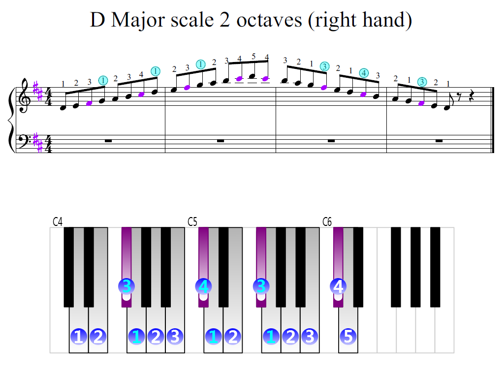 Figure 2. Zoomed keyboard and highlighted point of turning finger (D Major scale 2 octaves (right hand))