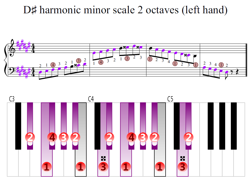 Figure 2. Zoomed keyboard and highlighted point of turning finger (D-sharp harmonic minor scale 2 octaves (left hand))