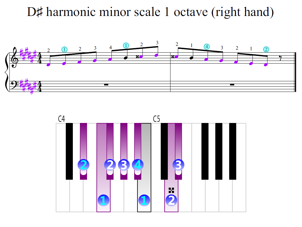 Figure 2. Zoomed keyboard and highlighted point of turning finger (D-sharp harmonic minor scale 1 octave (right hand))