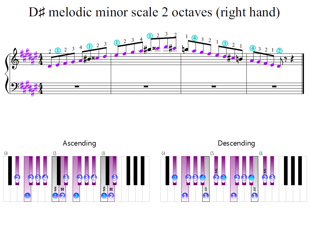 Figure 2. Zoomed keyboard and highlighted point of turning finger (D-sharp melodic minor scale 2 octaves (right hand))