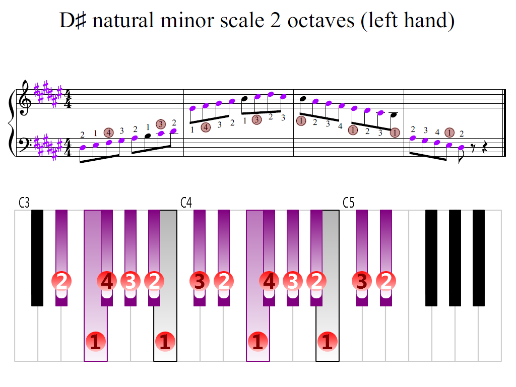Figure 2. Zoomed keyboard and highlighted point of turning finger (D-sharp natural minor scale 2 octaves (left hand))