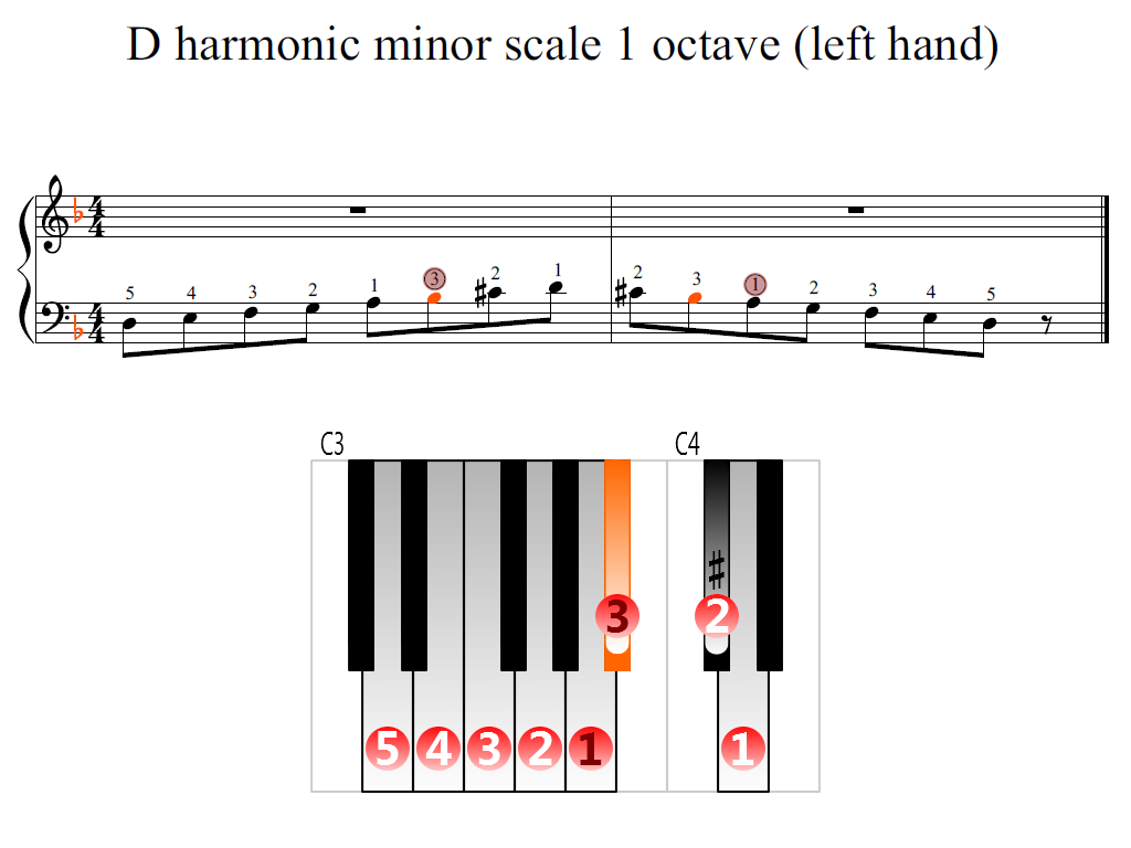 Figure 2. Zoomed keyboard and highlighted point of turning finger (D harmonic minor scale 1 octave (left hand))