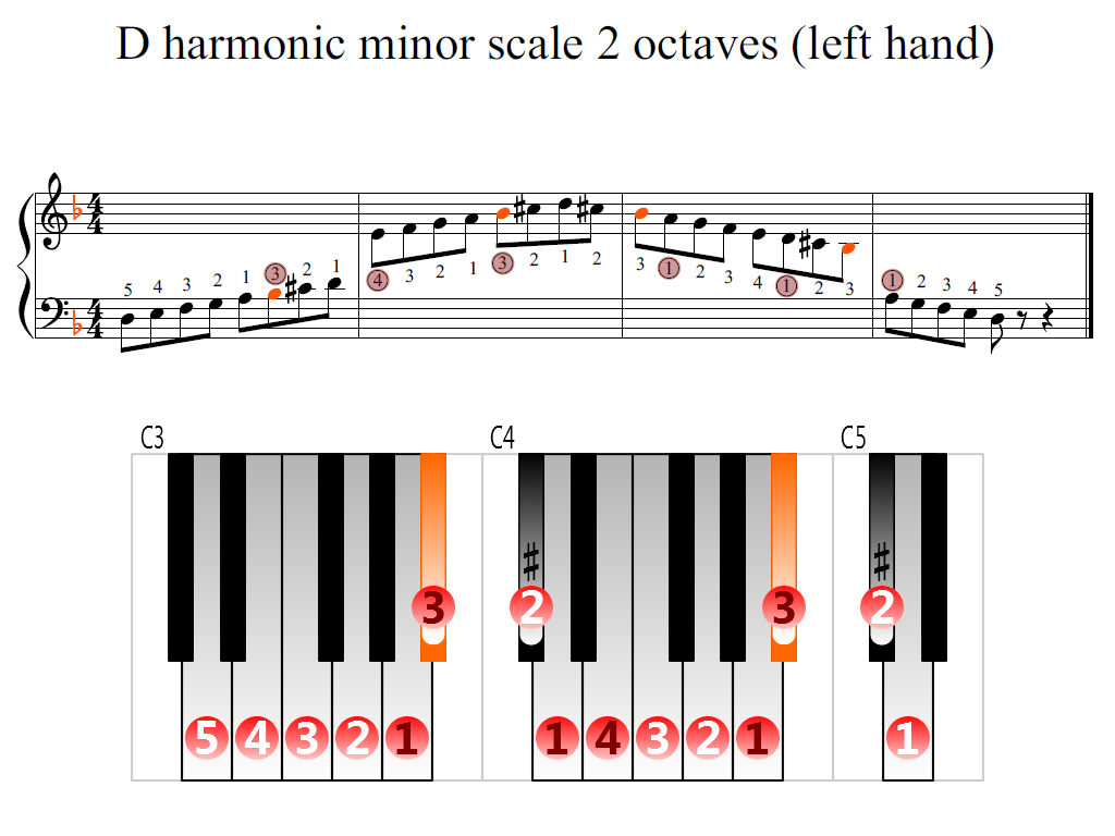 Figure 2. Zoomed keyboard and highlighted point of turning finger (D harmonic minor scale 2 octaves (left hand))