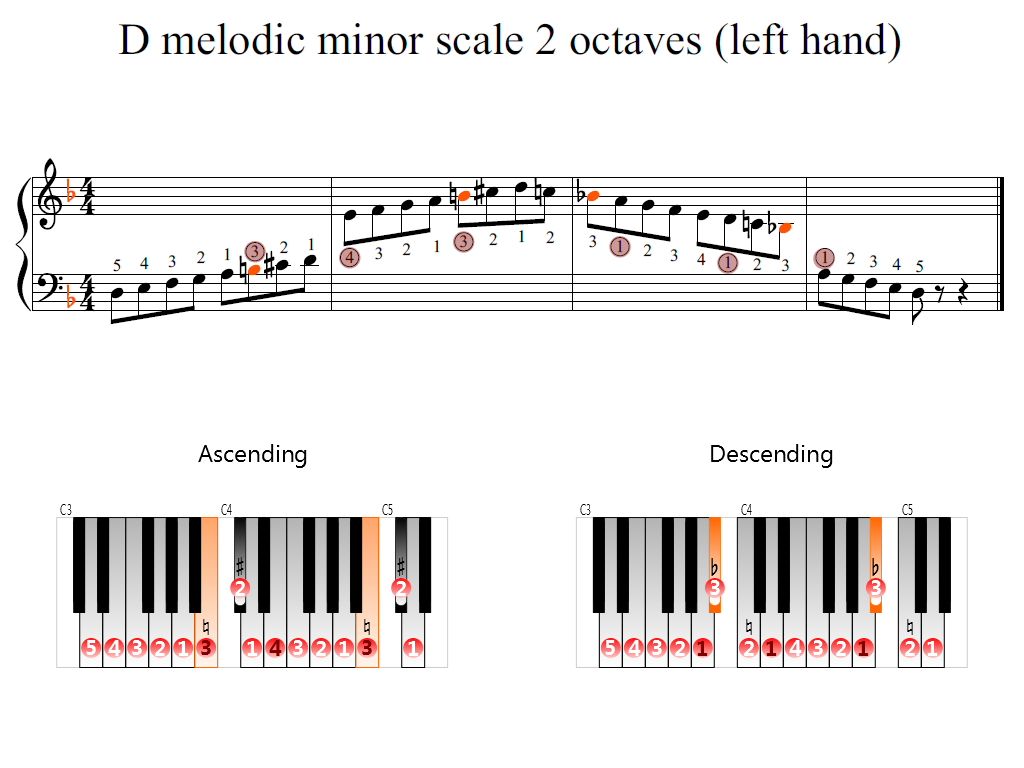 Figure 2. Zoomed keyboard and highlighted point of turning finger (D melodic minor scale 2 octaves (left hand))