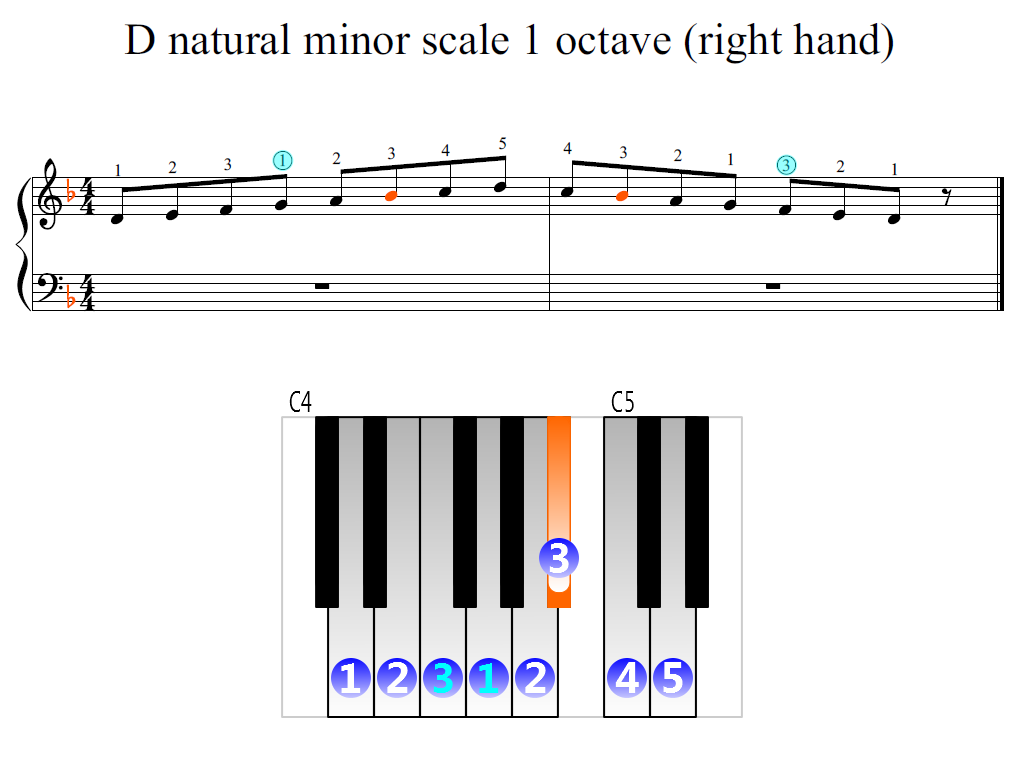 Figure 2. Zoomed keyboard and highlighted point of turning finger (D natural minor scale 1 octave (right hand))