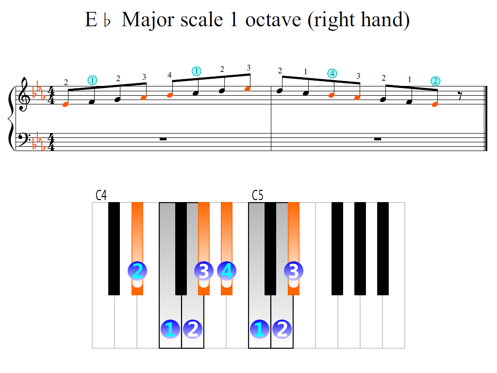 Figure 2. Zoomed keyboard and highlighted point of turning finger (E-flat Major scale 1 octave (right hand))