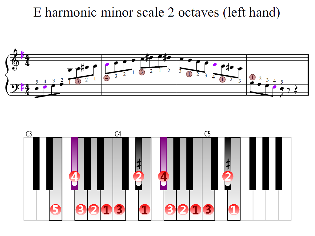 Figure 2. Zoomed keyboard and highlighted point of turning finger (E harmonic minor scale 2 octaves (left hand))