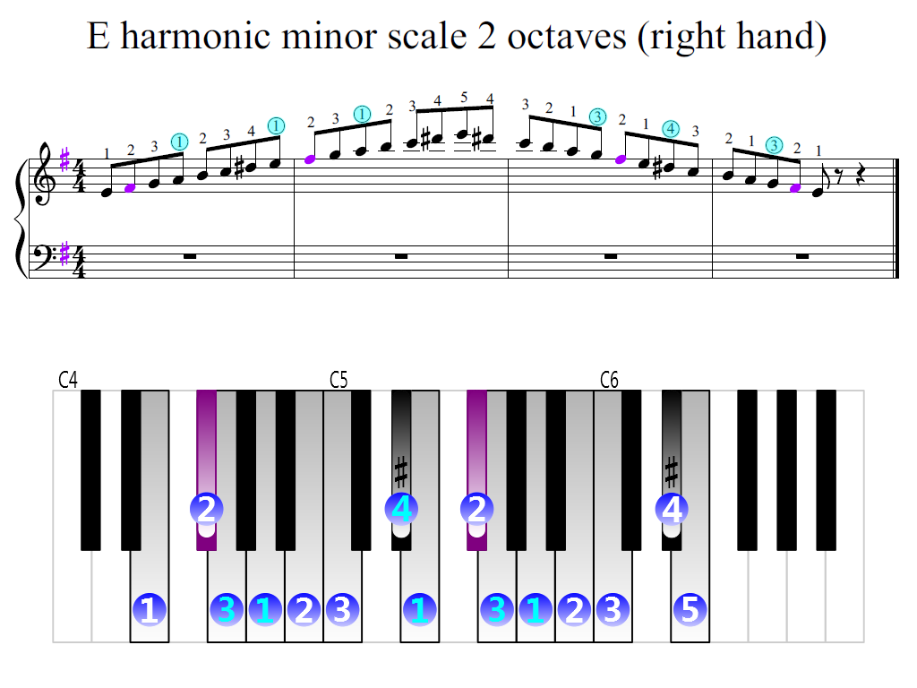 figure 2. Zoomed keyboard and highlighted point of turning finger (E harmonic minor scale 2 octaves (right hand))