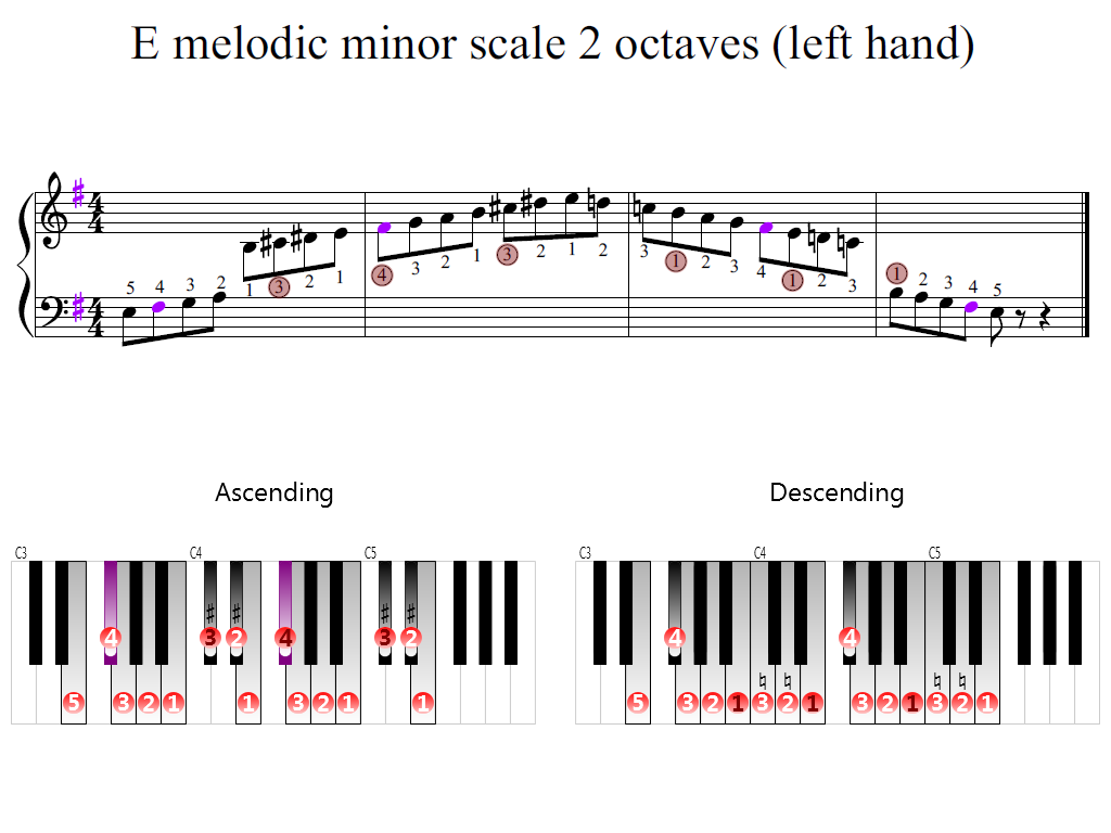 Figure 2. Zoomed keyboard and highlighted point of turning finger (E melodic minor scale 2 octaves (left hand))