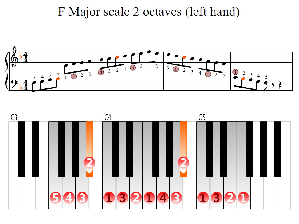 Figure 2. Zoomed keyboard and highlighted point of turning finger (F Major scale 2 octaves (left hand))