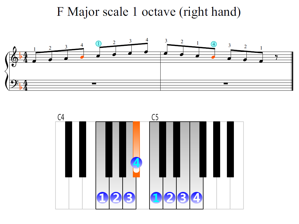 Figure 2. Zoomed keyboard and highlighted point of turning finger (F Major scale 1 octave (right hand))