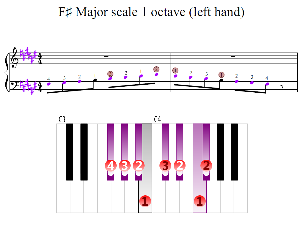 Figure 2. Zoomed keyboard and highlighted point of turning finger (F-sharp Major scale 1 octave (left hand))