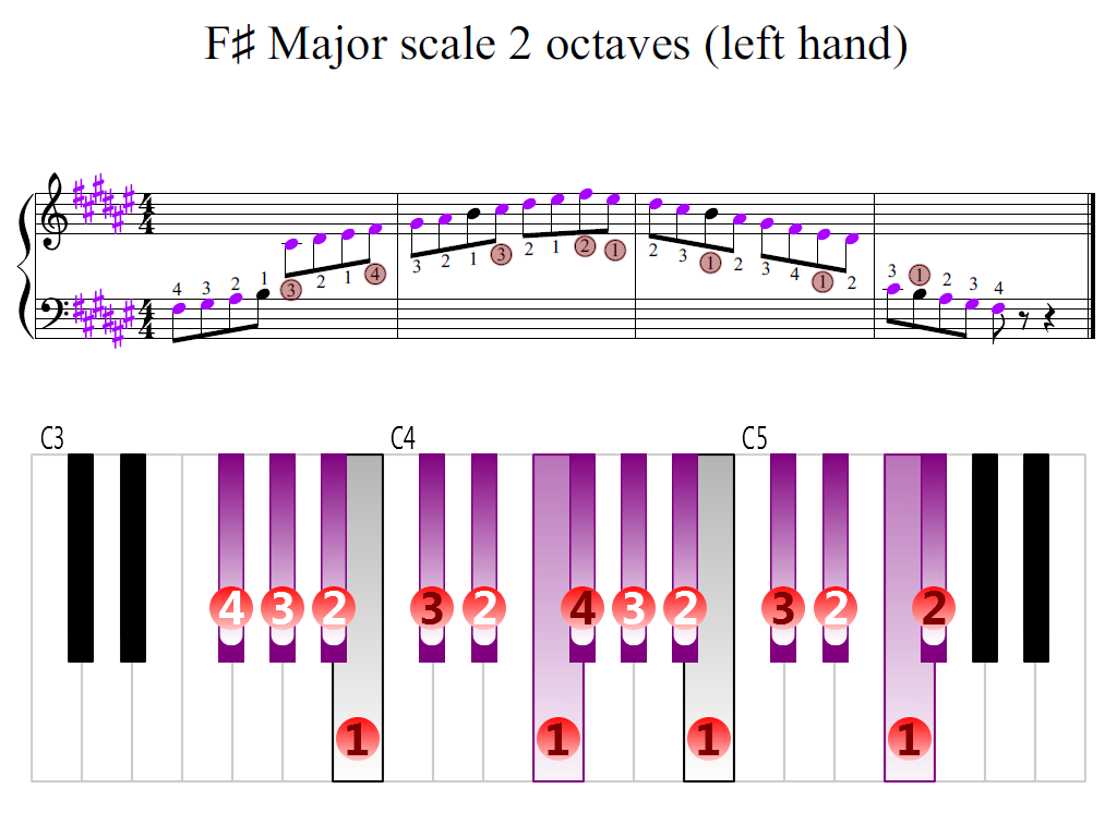 Figure 2. Zoomed keyboard and highlighted point of turning finger (F-sharp Major scale 2 octaves (left hand))