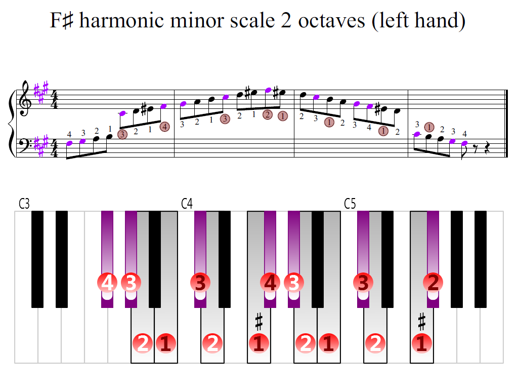 Figure 2. Zoomed keyboard and highlighted point of turning finger (F-sharp harmonic minor scale 2 octaves (left hand))