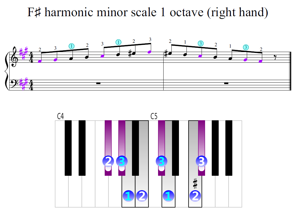 Figure 2. Zoomed keyboard and highlighted point of turning finger (F-sharp harmonic minor scale 1 octave (right hand))