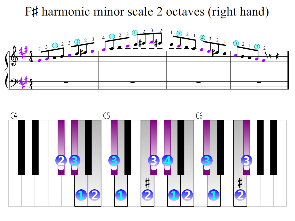 Figure 2. Zoomed keyboard and highlighted point of turning finger (F-sharp harmonic minor scale 2 octaves (right hand))
