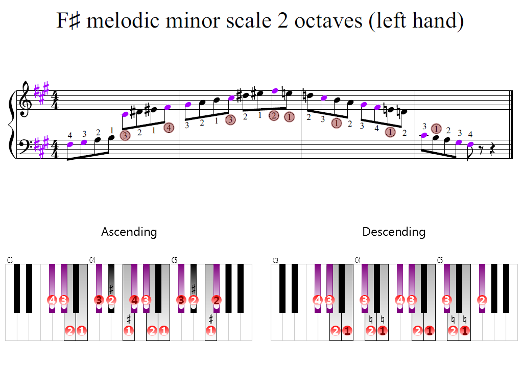 Figure 2. Zoomed keyboard and highlighted point of turning finger (F-sharp melodic minor scale 2 octaves (left hand))