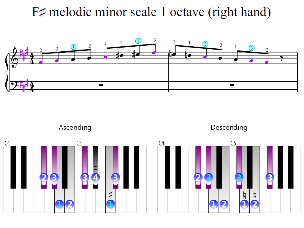 Figure 2. Zoomed keyboard and highlighted point of turning finger (F-sharp melodic minor scale 1 octave (right hand))