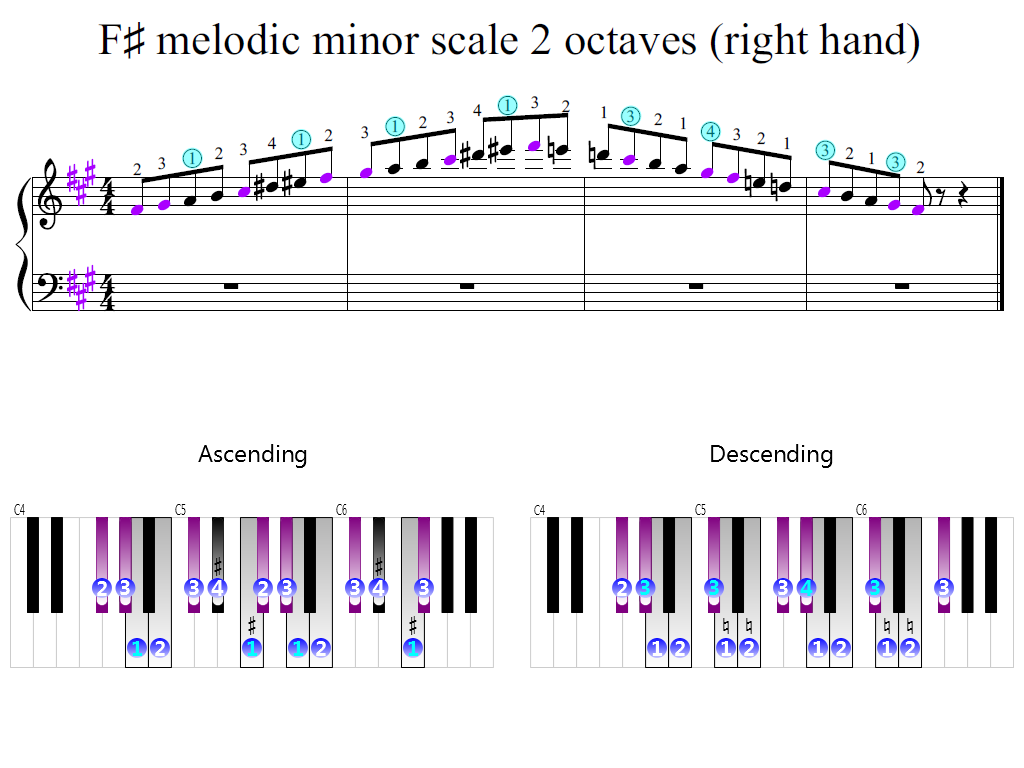 Figure 2. Zoomed keyboard and highlighted point of turning finger (F-sharp melodic minor scale 2 octaves (right hand))