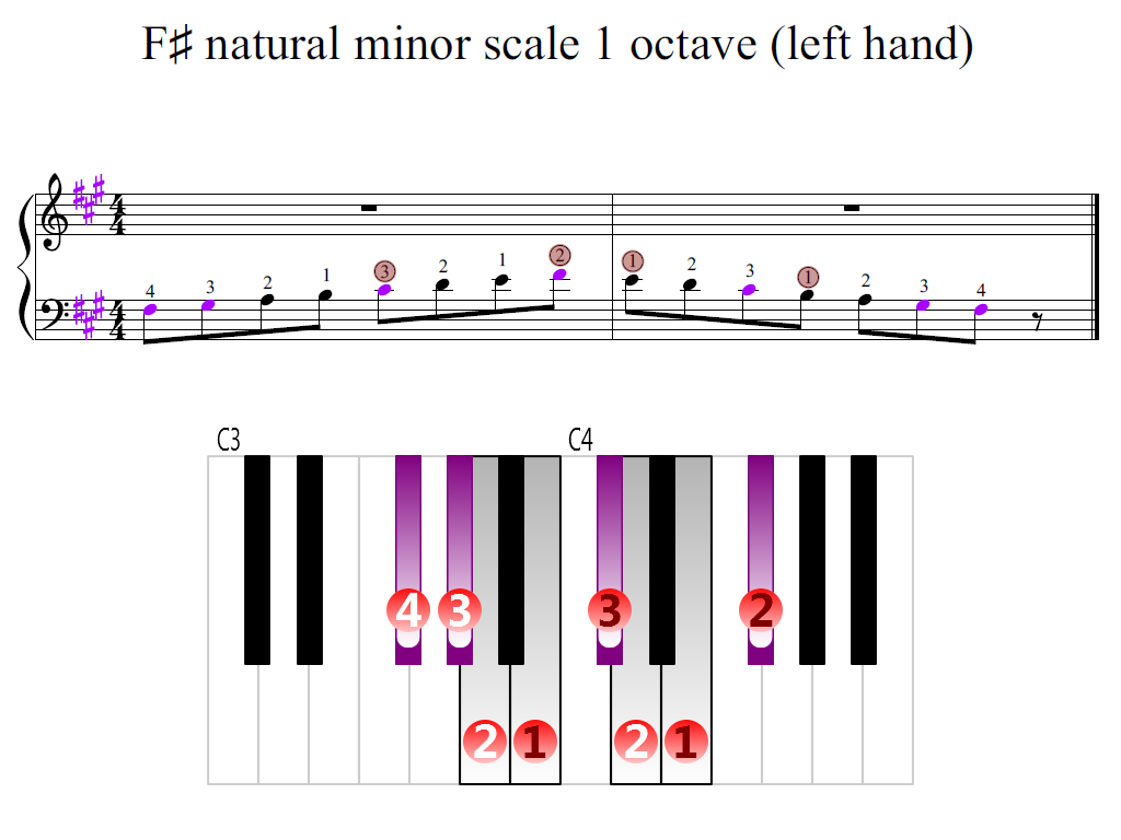 Figure 2. Zoomed keyboard and highlighted point of turning finger (F-sharp natural minor scale 1 octave (left hand))