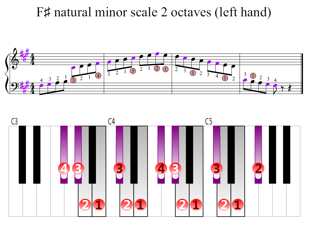 Figure 2. Zoomed keyboard and highlighted point of turning finger (F-sharp natural minor scale 2 octaves (left hand))