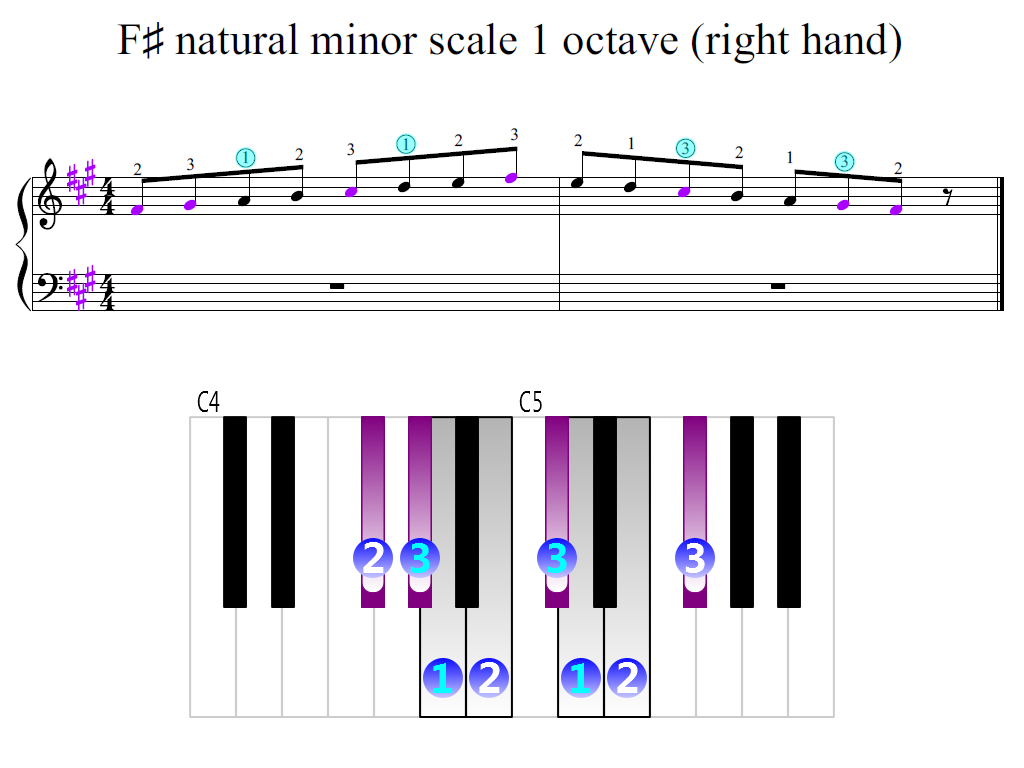 Figure 2. Zoomed keyboard and highlighted point of turning finger (F-sharp natural minor scale 1 octave (right hand))