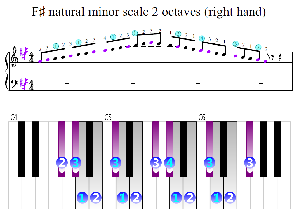 Figure 2. Zoomed keyboard and highlighted point of turning finger (F-sharp natural minor scale 2 octaves (right hand))