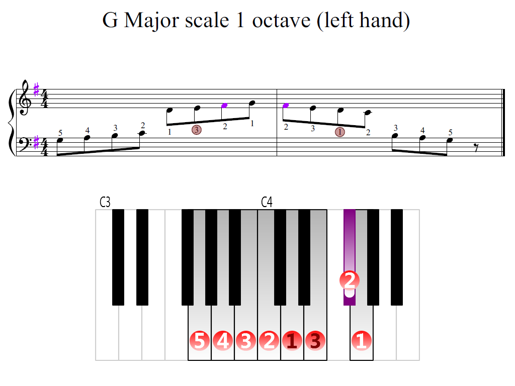 Figure 2. Zoomed keyboard and highlighted point of turning finger (G Major scale 1 octave (left hand))