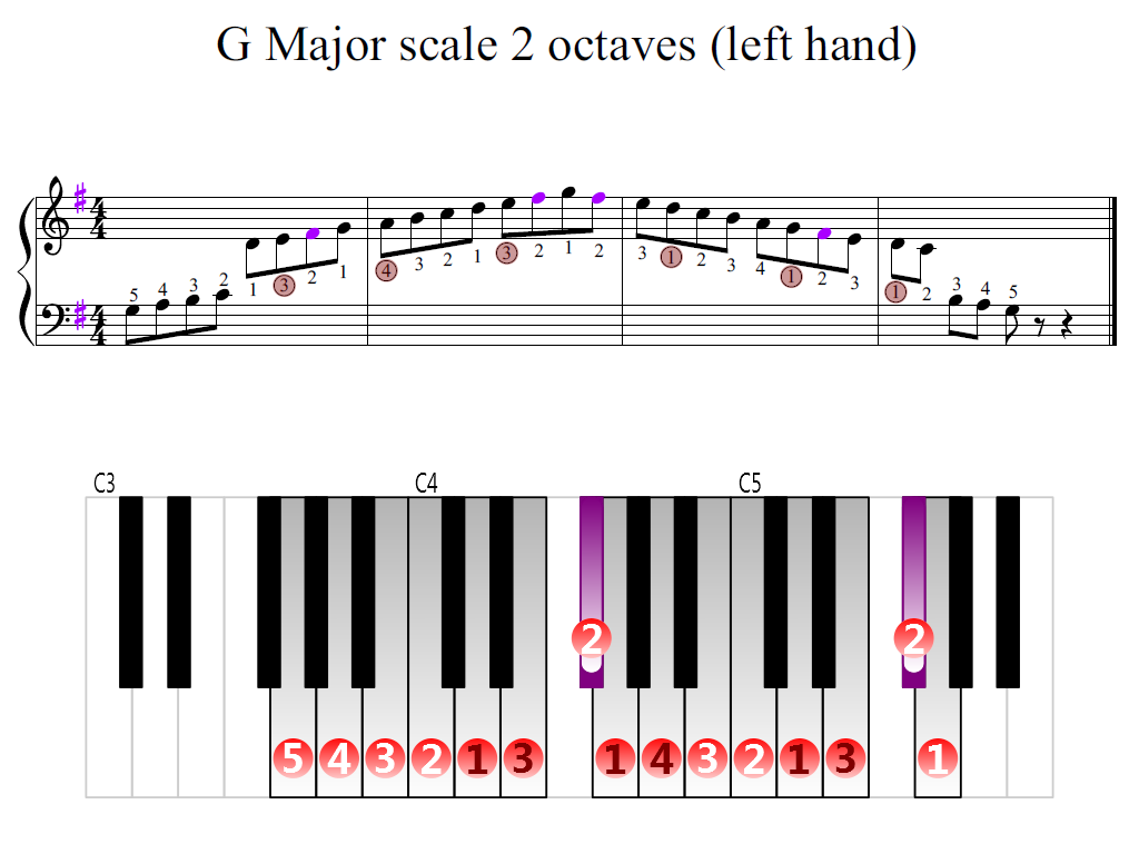 Figure 2. Zoomed keyboard and highlighted point of turning finger (G Major scale 2 octaves (left hand))