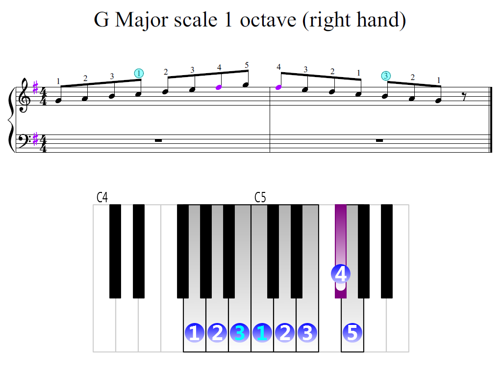 Figure 2. Zoomed keyboard and highlighted point of turning finger (G Major scale 1 octave (right hand))