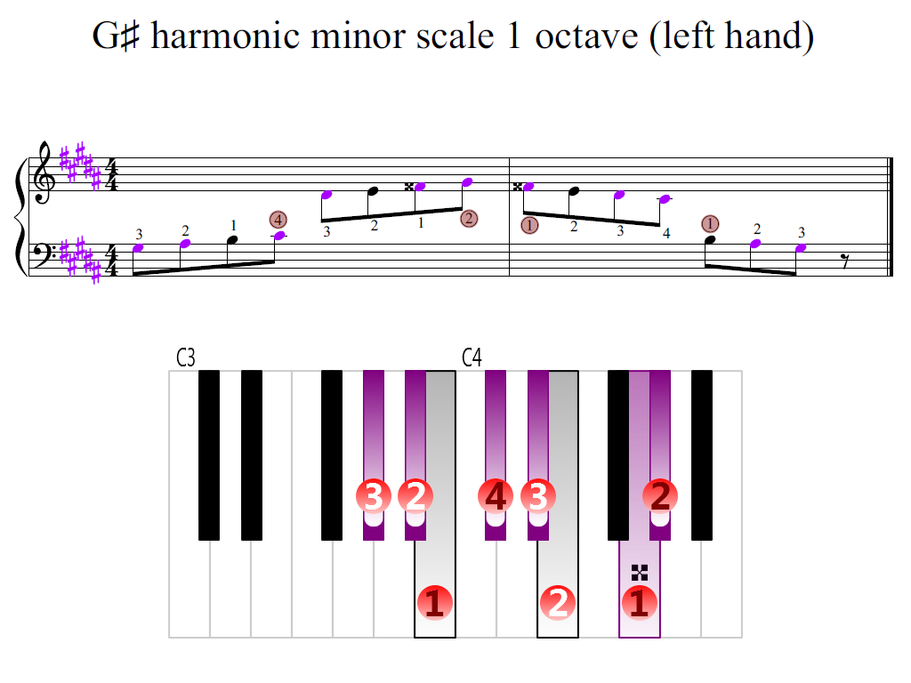Figure 2. Zoomed keyboard and highlighted point of turning finger (G-sharp harmonic minor scale 1 octave (left hand))