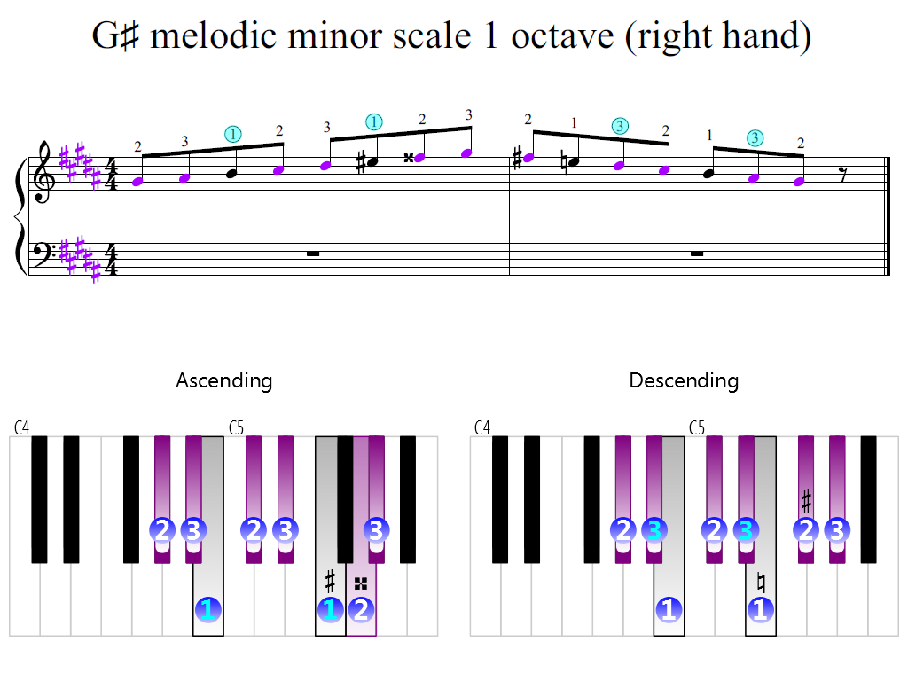 Figure 2. Zoomed keyboard and highlighted point of turning finger (G-sharp melodic minor scale 1 octave (right hand))