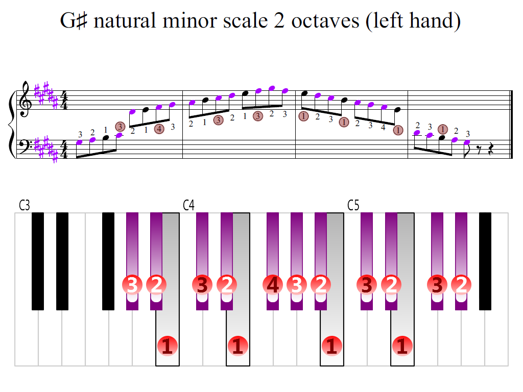 Figure 2. Zoomed keyboard and highlighted point of turning finger (G-sharp natural minor scale 2 octaves (left hand))