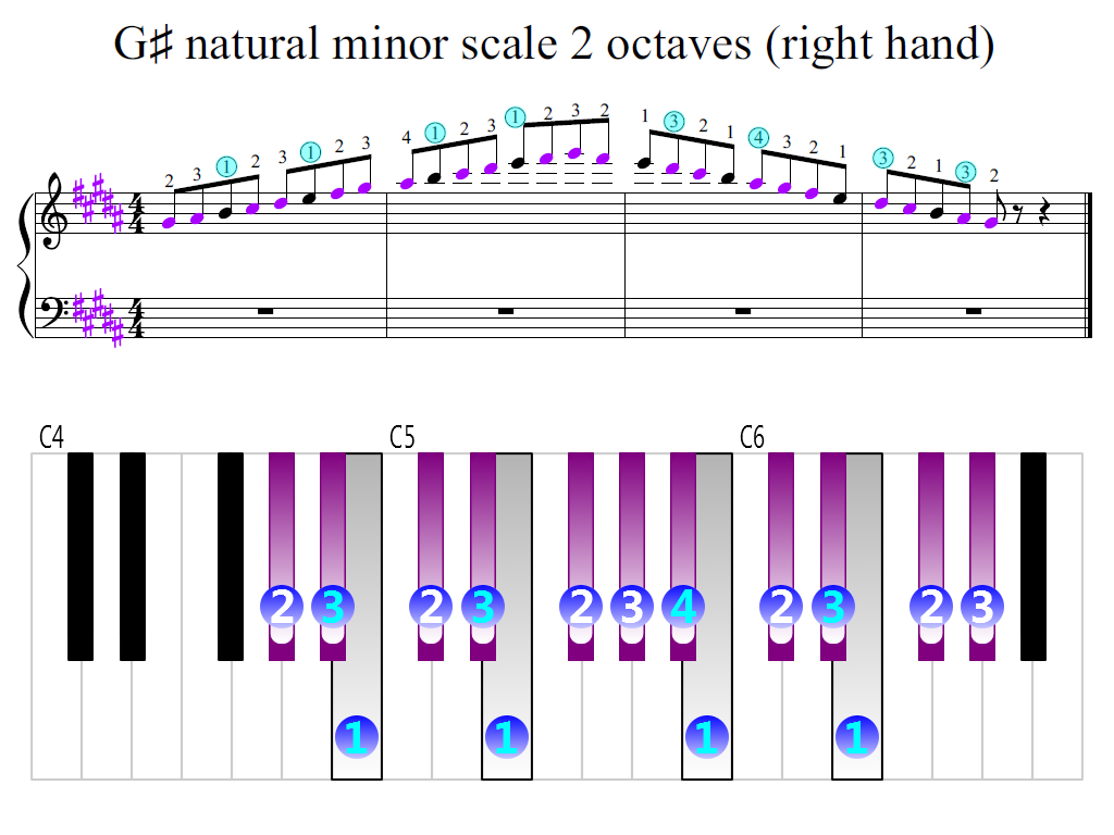 Figure 2. Zoomed keyboard and highlighted point of turning finger (G-sharp natural minor scale 2 octaves (right hand))