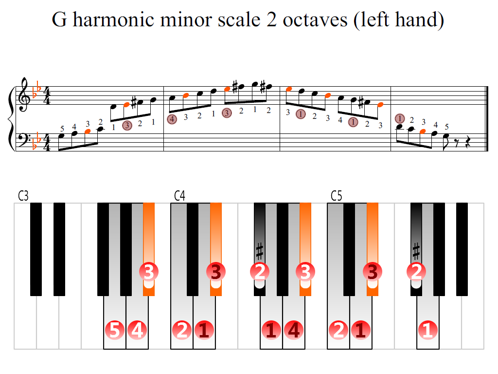 Figure 2. Zoomed keyboard and highlighted point of turning finger (G harmonic minor scale 2 octaves (left hand))
