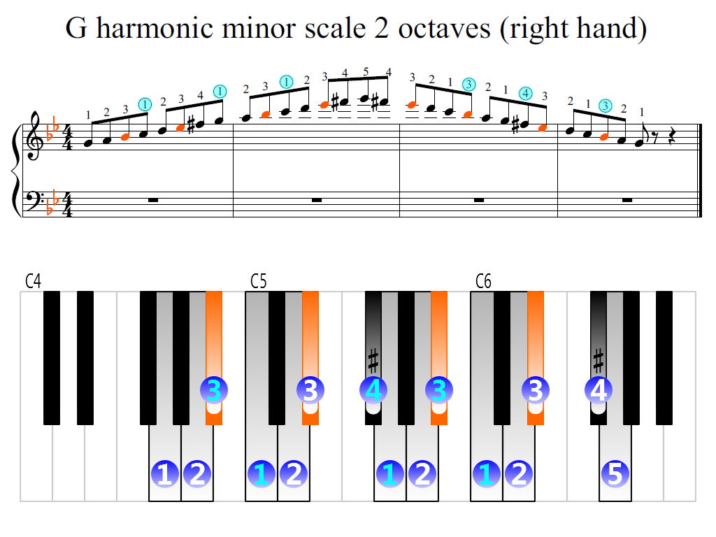Figure 2. Zoomed keyboard and highlighted point of turning finger (G harmonic minor scale 2 octaves (right hand))