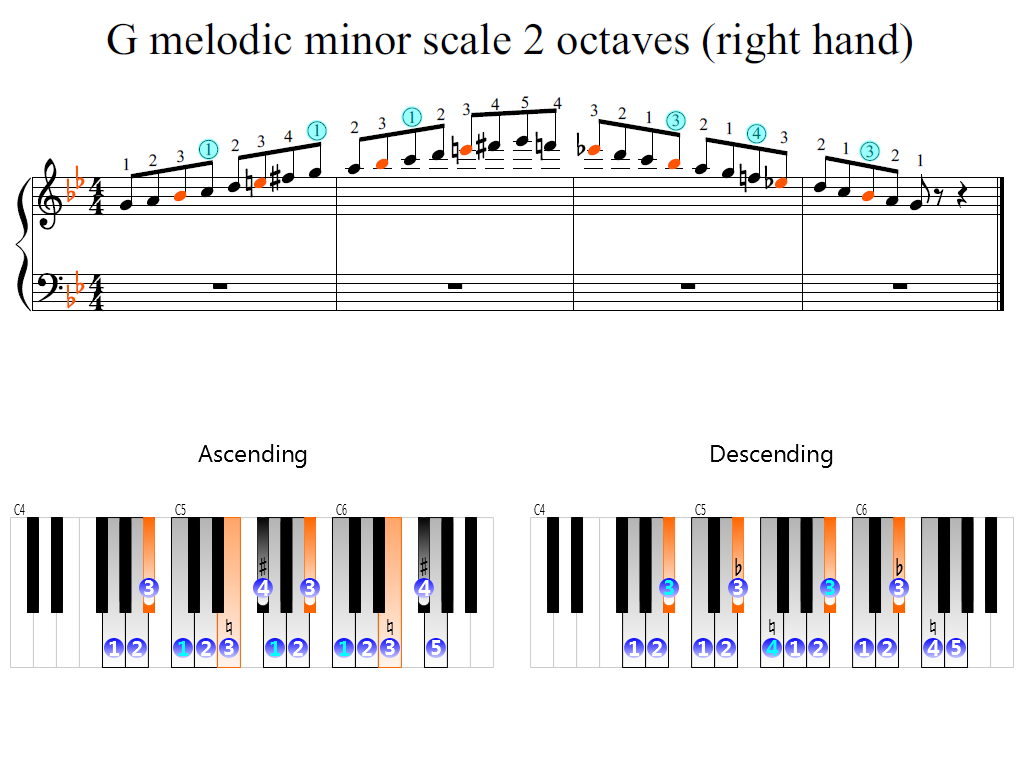 Figure 2. Zoomed keyboard and highlighted point of turning finger (G melodic minor scale 2 octaves (right hand))