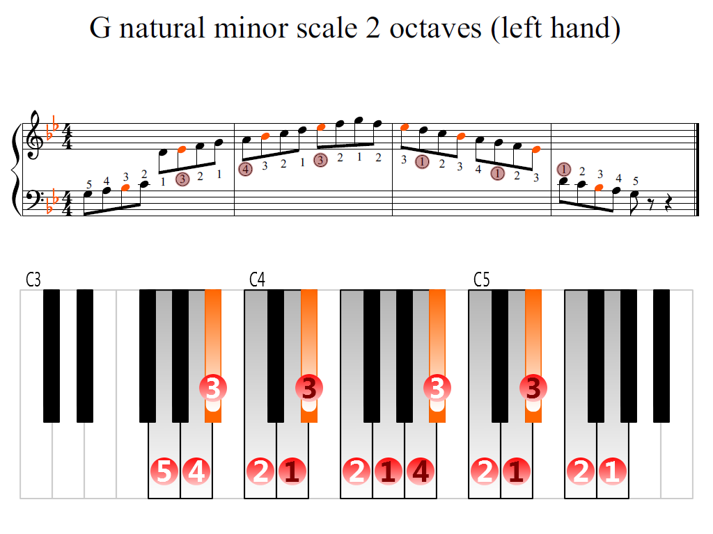 Figure 2. Zoomed keyboard and highlighted point of turning finger (G natural minor scale 2 octaves (left hand))