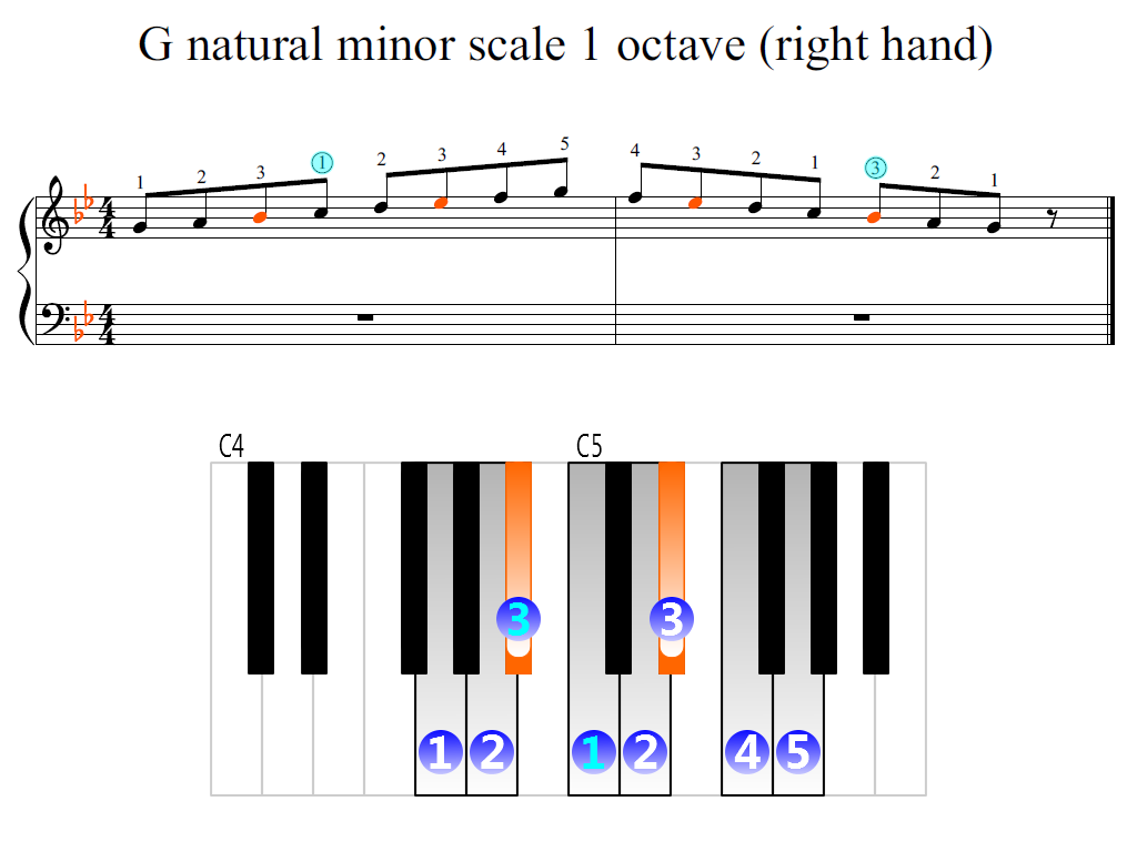 Figure 2. Zoomed keyboard and highlighted point of turning finger (G natural minor scale 1 octave (right hand))