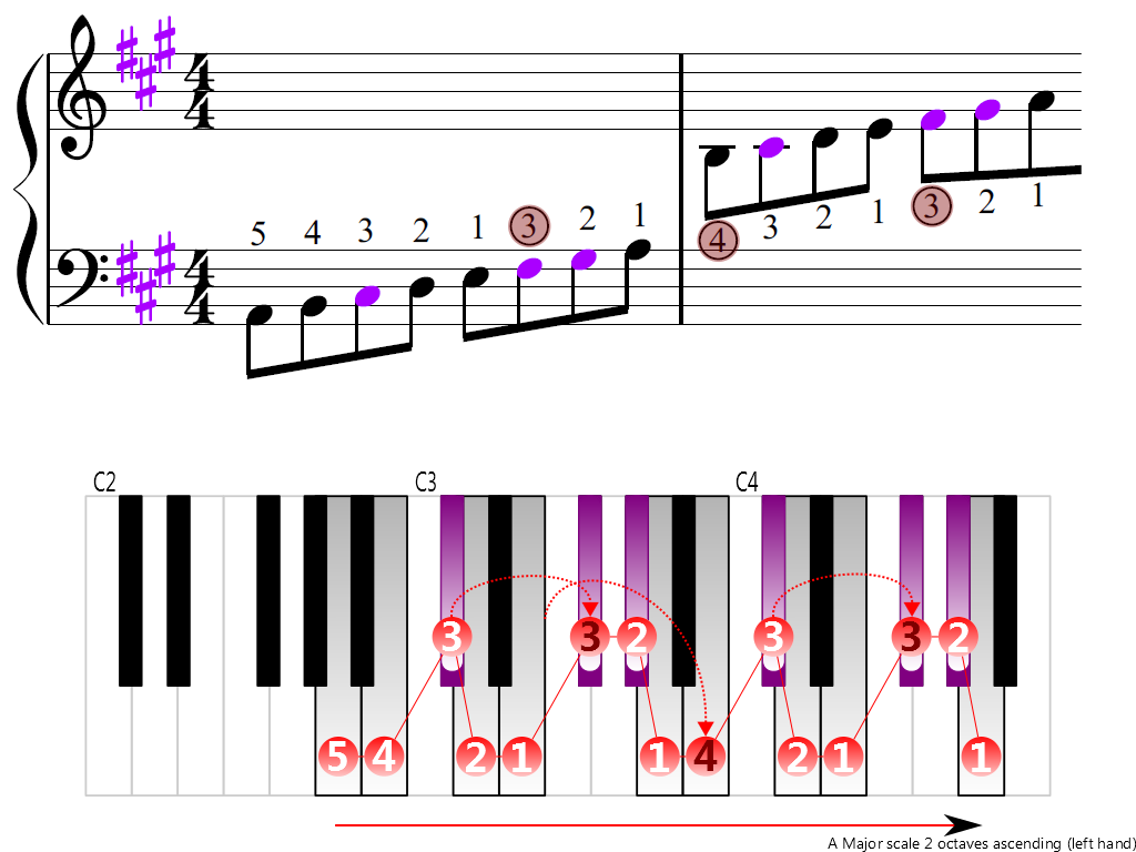 Figure 3. Ascending of the A Major scale 2 octaves (left hand)