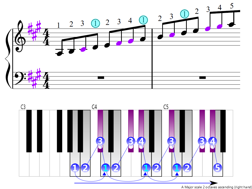Figure 3. Ascending of the A Major scale 2 octaves (right hand)