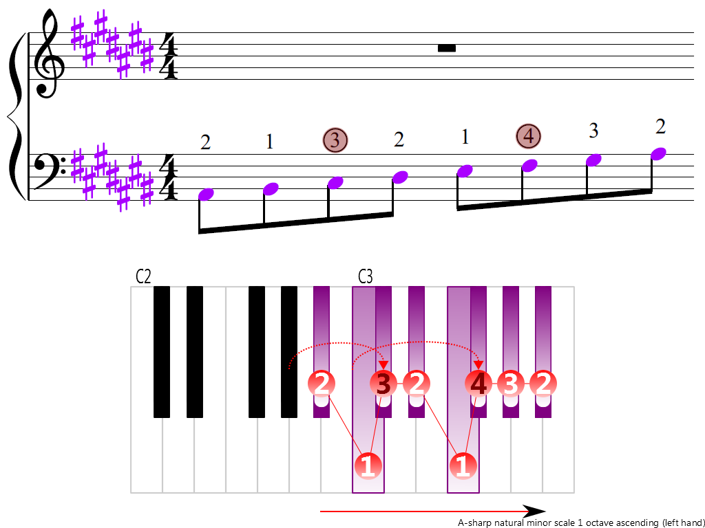Figure 3. Ascending of the A-sharp natural minor scale 1 octave (left hand)