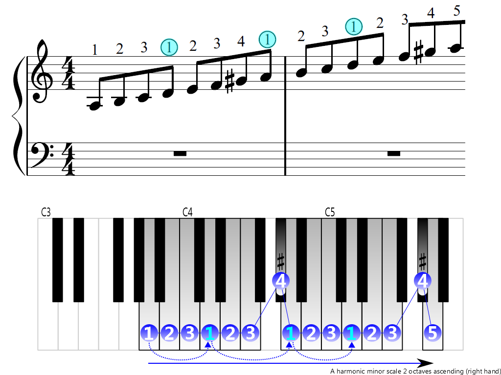 Figure 3. Ascending of the A harmonic minor scale 2 octaves (right hand)