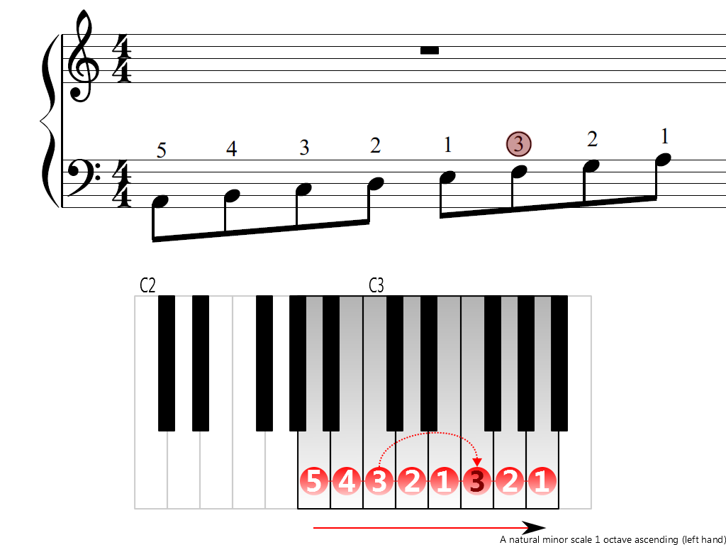Figure 3. Ascending of the A natural minor scale 1 octave (left hand)