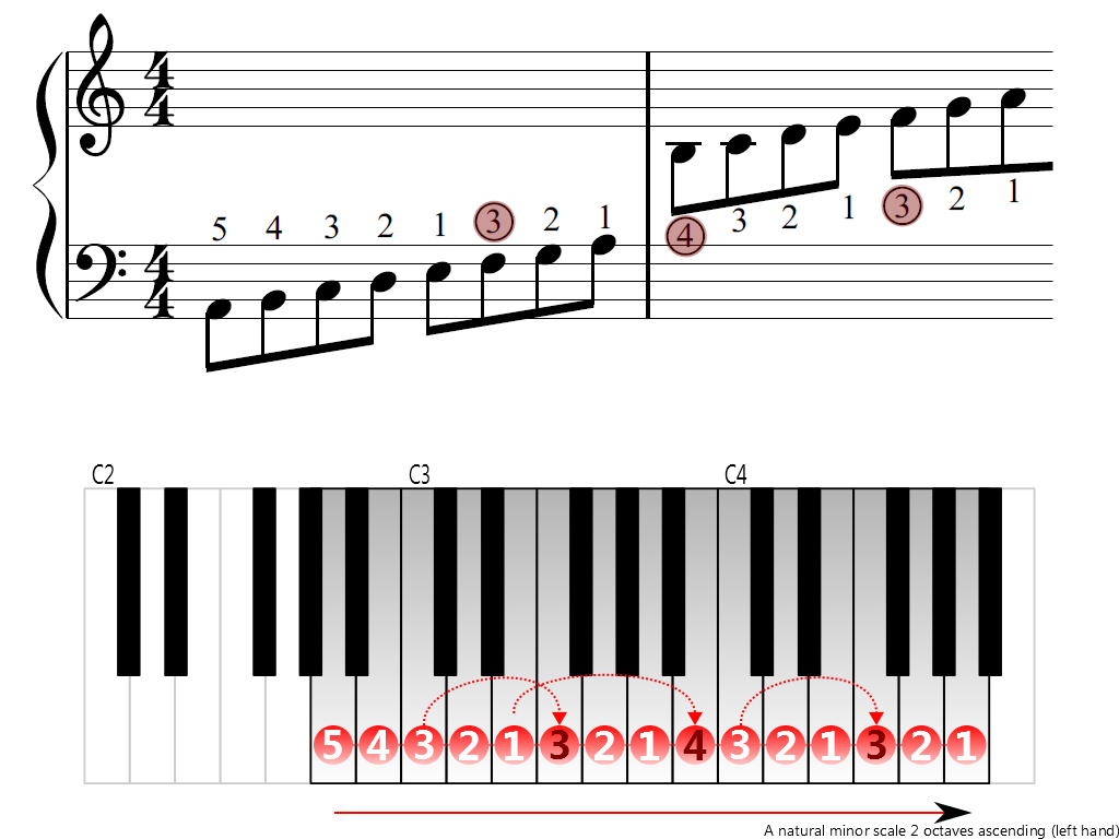 Figure 3. Ascending of the A natural minor scale 2 octaves (left hand)