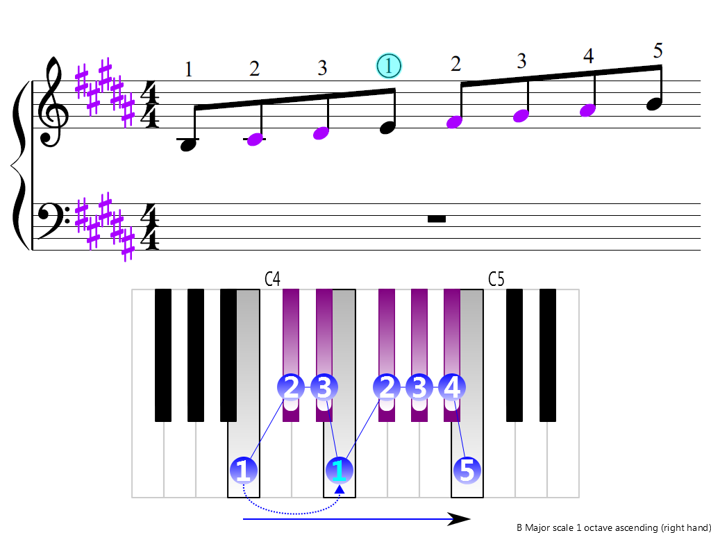 Figure 3. Ascending of the B Major scale 1 octave (right hand)