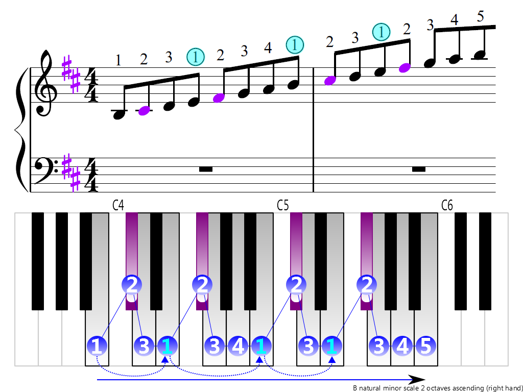 Figure 3. Ascending of the B natural minor scale 2 octaves (right hand)