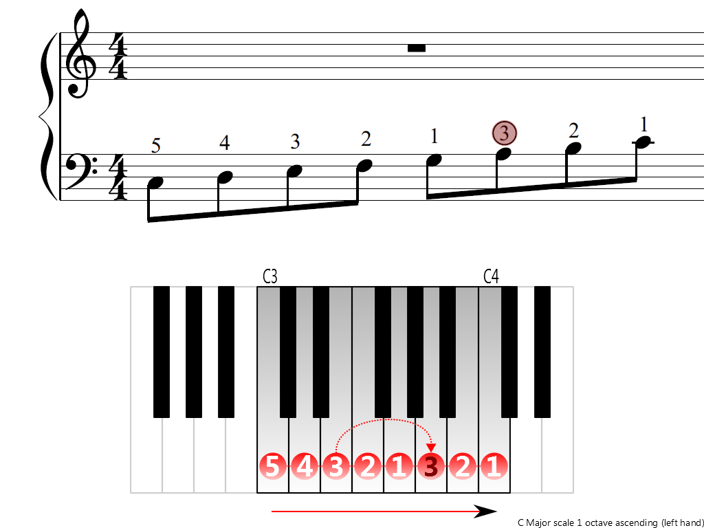 Figure 3. Ascending of the C Major scale 1 octave (left hand)