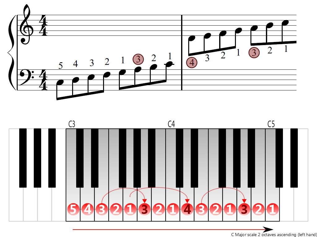 Figure 3. Ascending of the C Major scale 2 octaves (left hand)